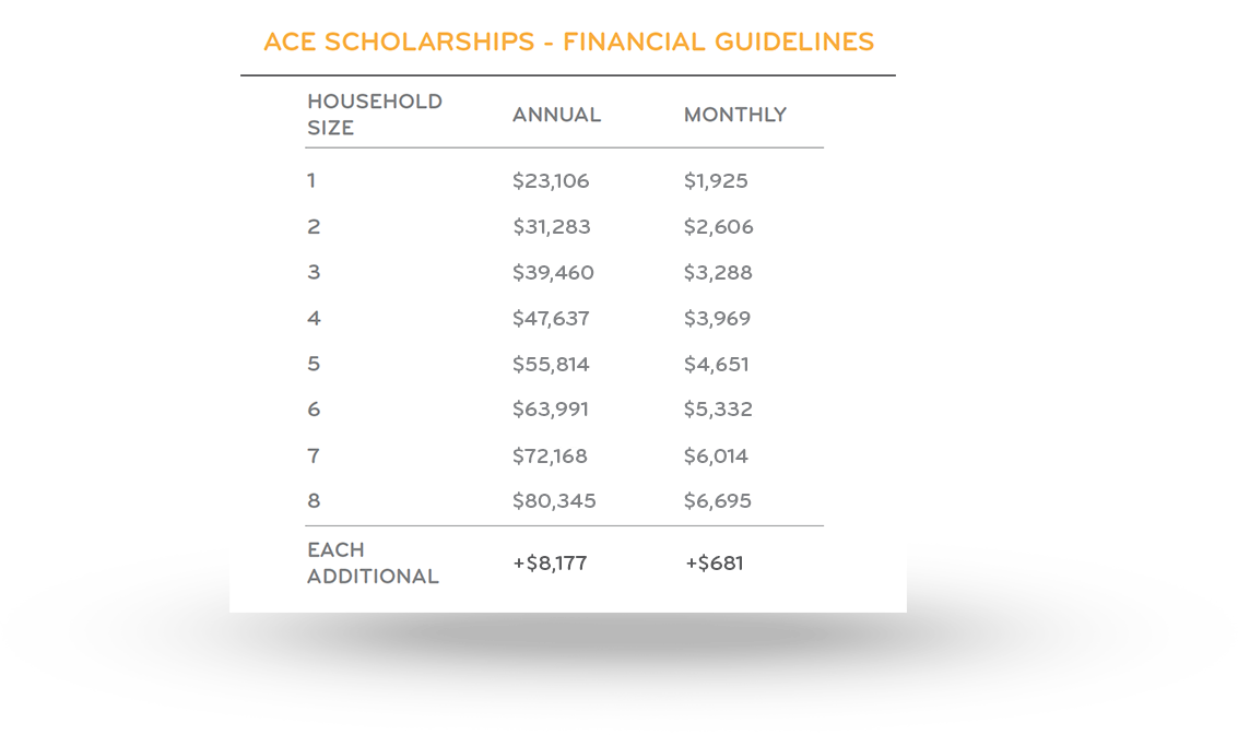 How States Turn K 12 Scholarships Into >> Ace Scholarships Texas
